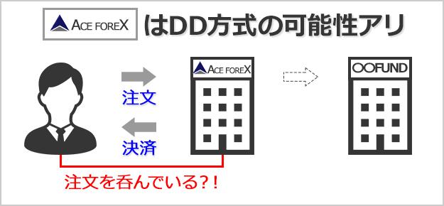 ACEFOREXはDD業者の疑いアリ