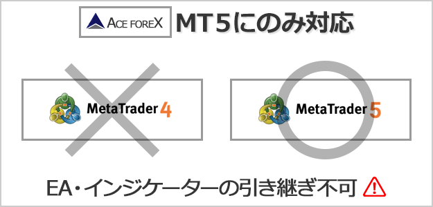 ACEFOREXはMT4にのみ対応している