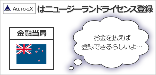 ACEFOREXはマイナーなニュージーランドライセンスしか取得していない