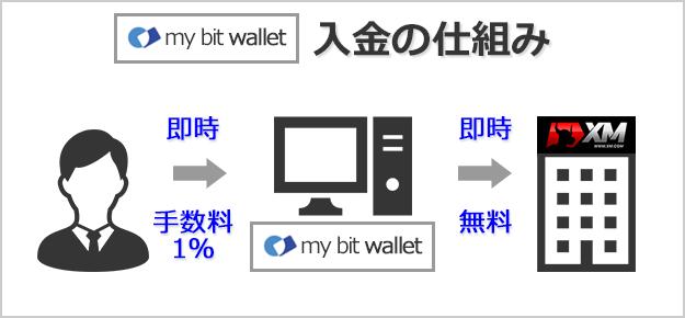 XMにbitwalletで経由で入金する仕組みと着金スピード、手数料