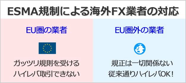 ESMAの規制を受けて、海外FX業者の今後はEU圏内か圏外かによる。