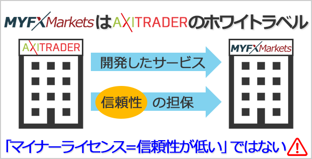 myfxmarketsはAxitraderのホワイトラベル