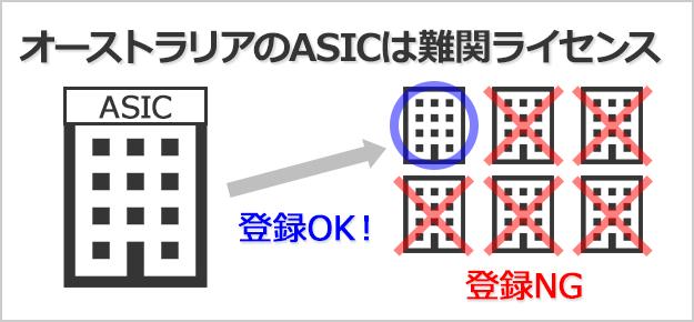 ASICのライセンス登録は難しい