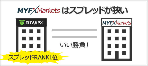 myfxmarketsはスプレッドが狭い