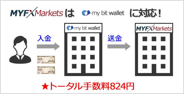 myfxmarketsはbitwalletに対応