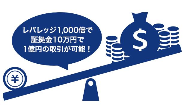 is6comは最大レバレッジ1000倍で取引できる