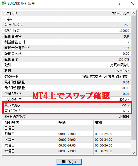 MT4上でスワップが表示されている画面