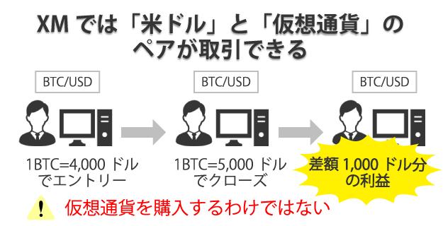 XMで取引できるのは仮想通貨と米ドルのペア