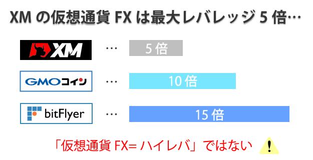 XMの仮想通貨FXは最大レバレッジが5倍
