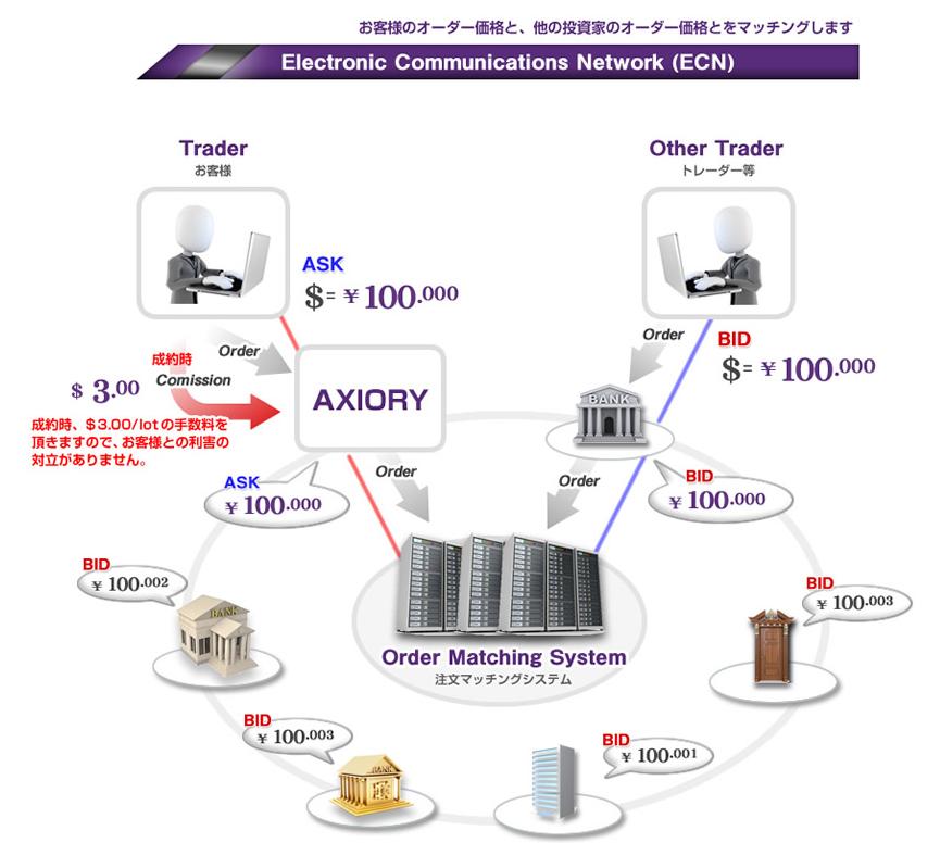ECN方式の図解