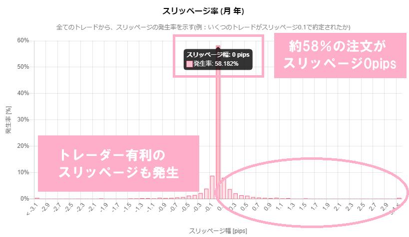 Axioryのスリッページ率データ